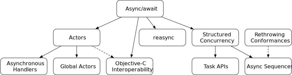 Swift Concurrency Dependencies